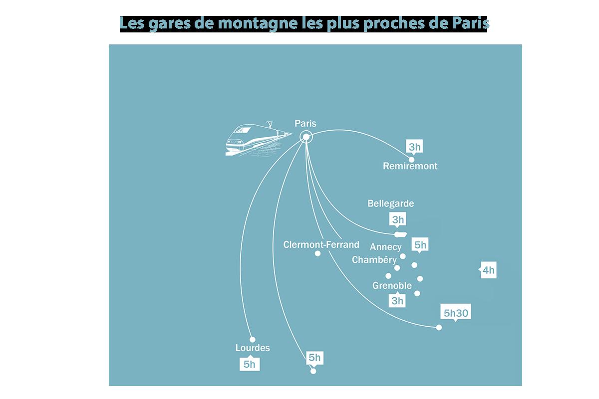 as estações mais próximas Estações de Paris
